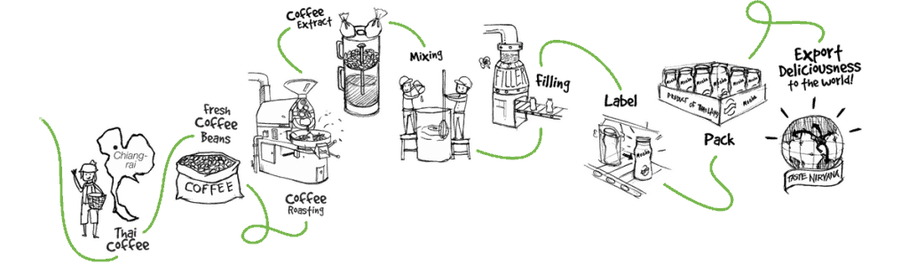 The process of how we make coffee products.