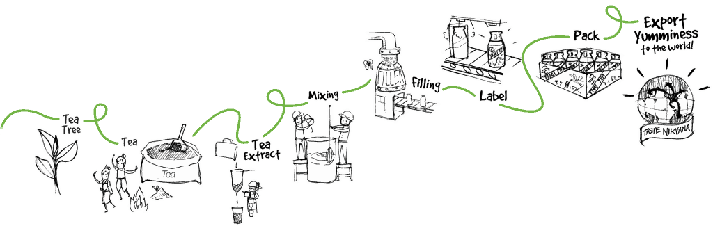 Taste Nirvana Tea Products Production workflow illustration